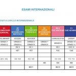 Inglese: livelli e certificazioni
