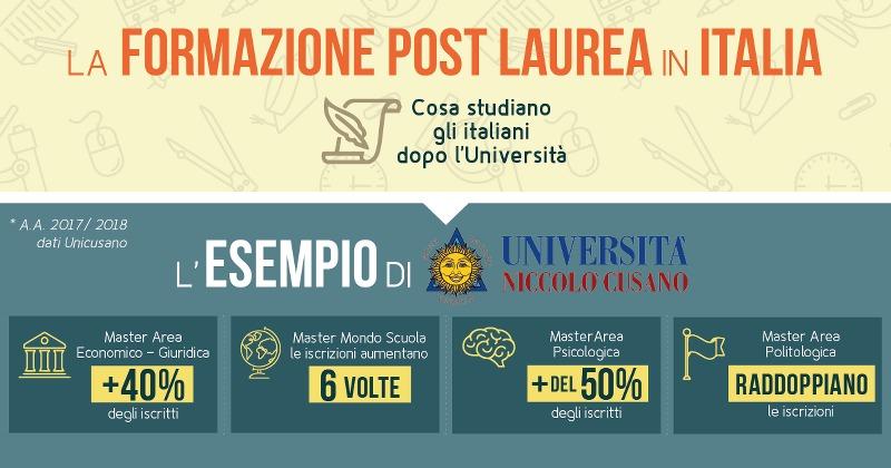 infografica-formazione-post-laurea-italia_800x420