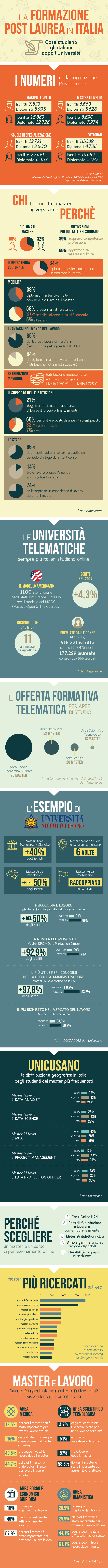 infografica-master-unicusano